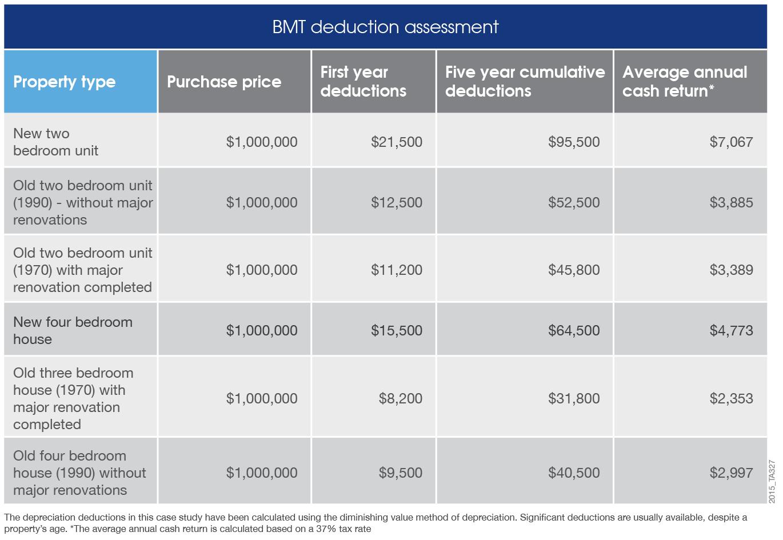 Tax deduction assessment