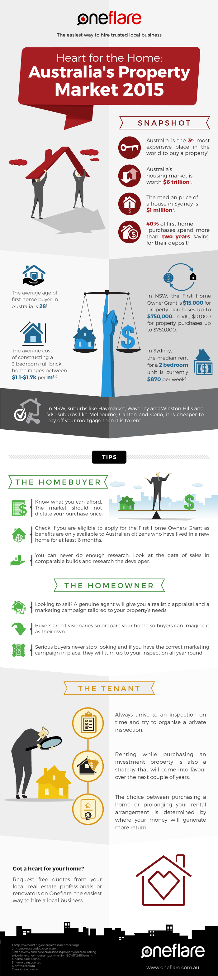 Heart-for-the-Home-Infographic