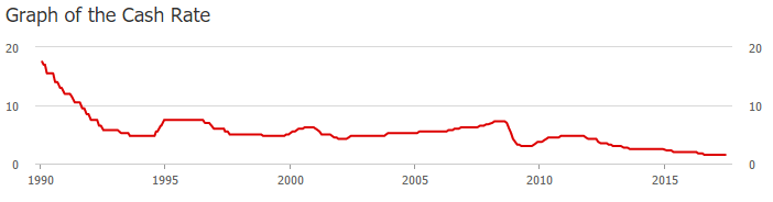 RBA cash rate trends